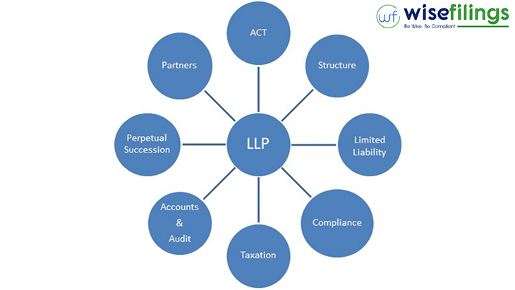 KEY FEATURES OF LLP